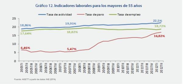 Evolución del desempleo mayores 55